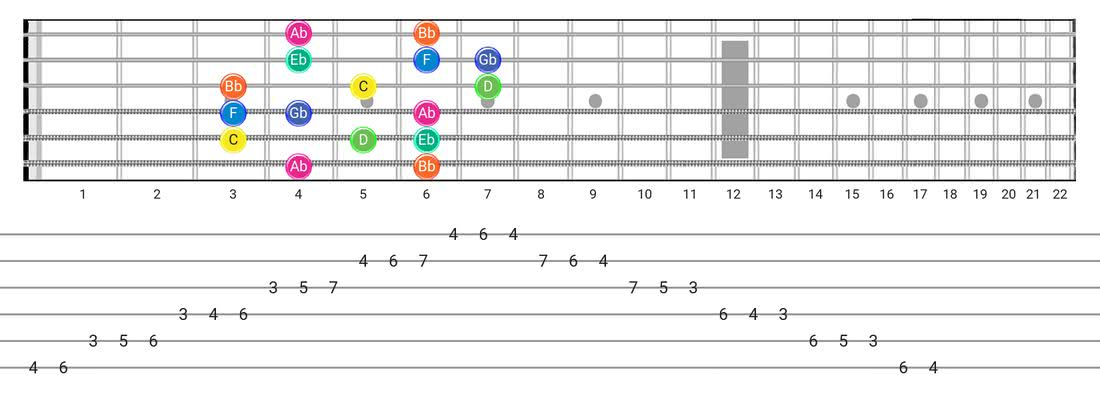 Aeolian B5 guitar scale diagram - Box Pattern with note names