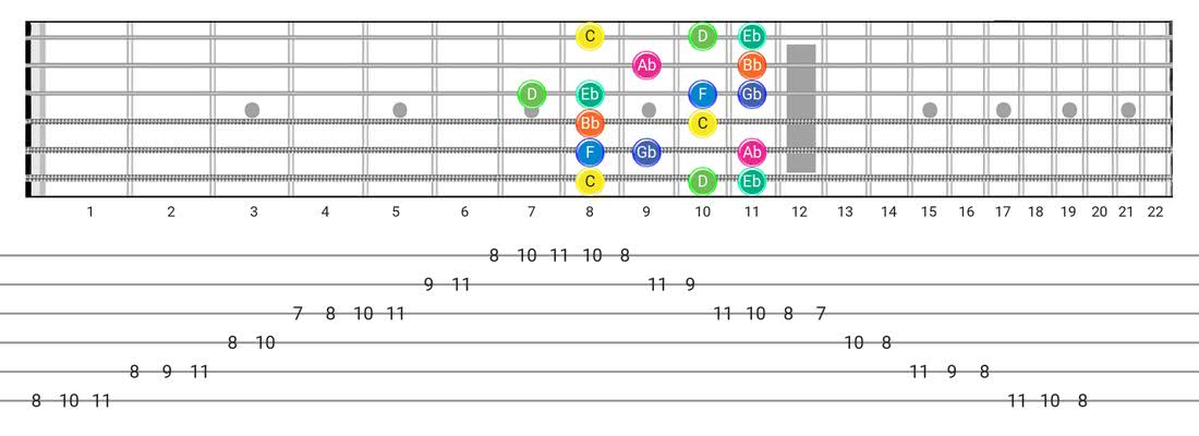 Guitar Tabs and diagras for the Aeolian B5 scale - Box Pattern with note names