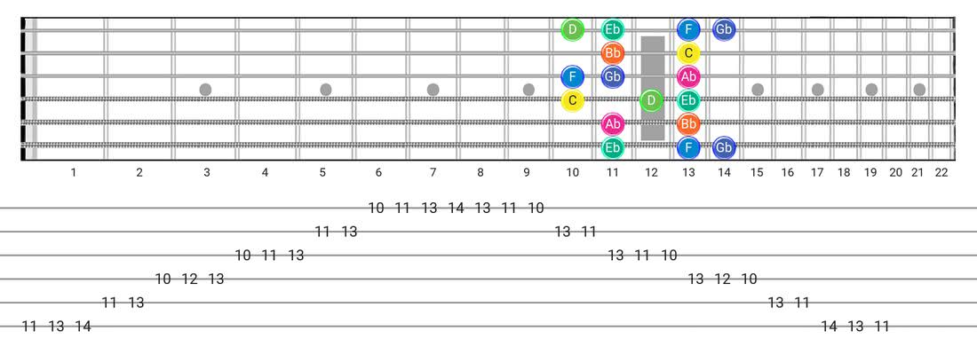 Fretboard diagram for the Aeolian B5 scale - Box Pattern with note names