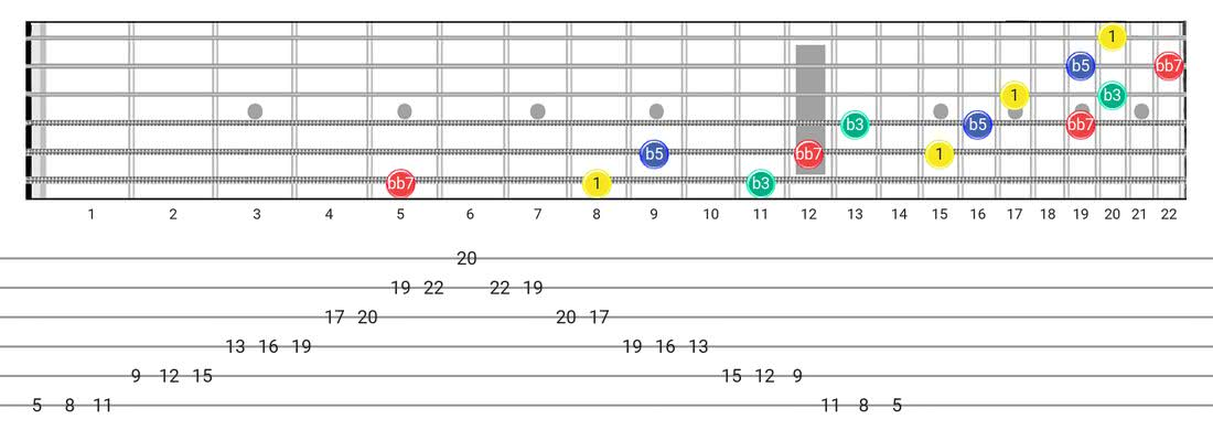 Fretboard diagram for the Diminished 7Th Arpeggio scale - 3 Notes per String Pattern with intervals