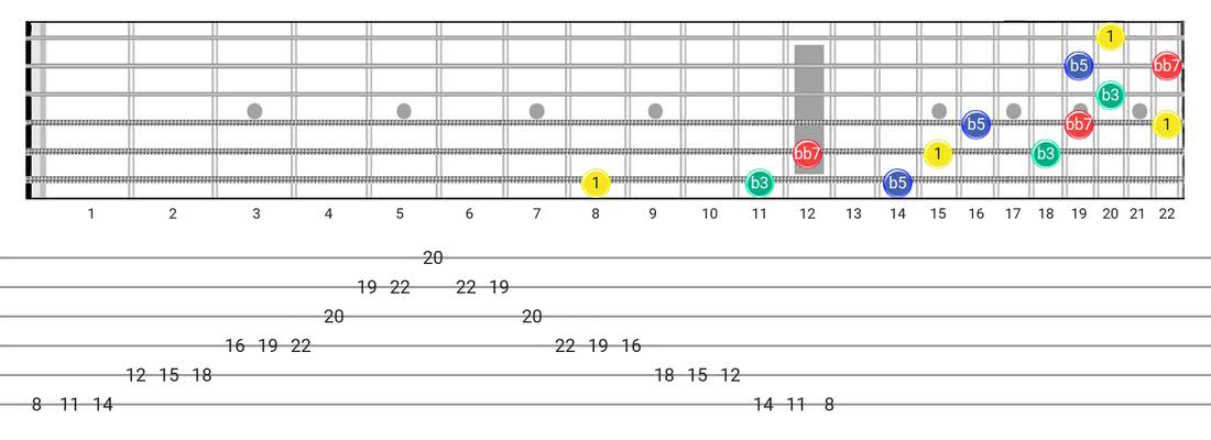 Diminished 7Th Arpeggio guitar scale fretboard diagram - 3 Notes per String Pattern with intervals