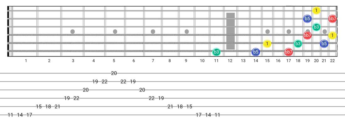 Diminished 7Th Arpeggio guitar scale diagram - 3 Notes per String Pattern with intervals