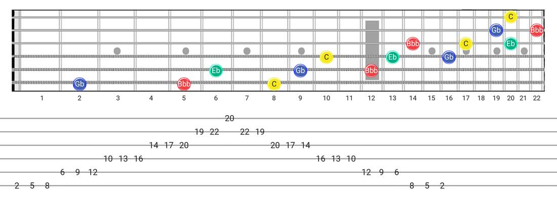 Guitar Tabs and diagras for the Diminished 7Th Arpeggio scale - 3 Notes per String Pattern with note names