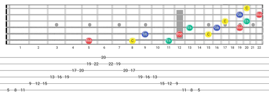 Fretboard diagram for the Diminished 7Th Arpeggio scale - 3 Notes per String Pattern with note names