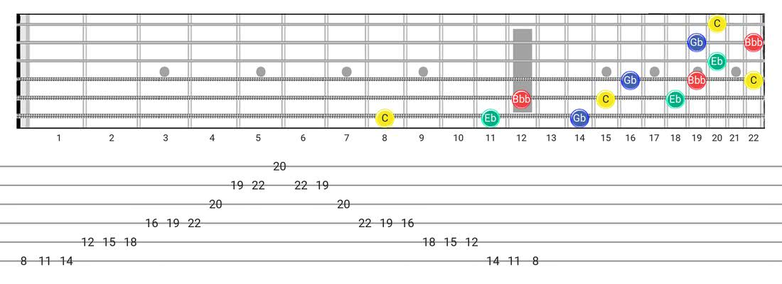 Diminished 7Th Arpeggio guitar scale fretboard diagram - 3 Notes per String Pattern with note names