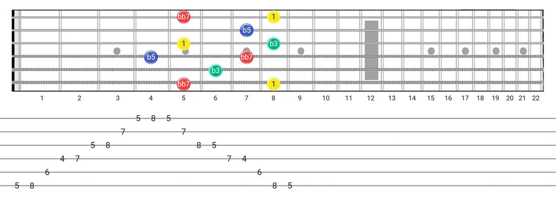 Fretboard diagram and tablature for the Diminished 7Th Arpeggio scale - Box Pattern with intervals