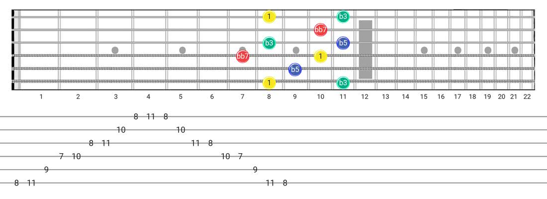 Fretboard diagram for the Diminished 7Th Arpeggio scale - Box Pattern with intervals