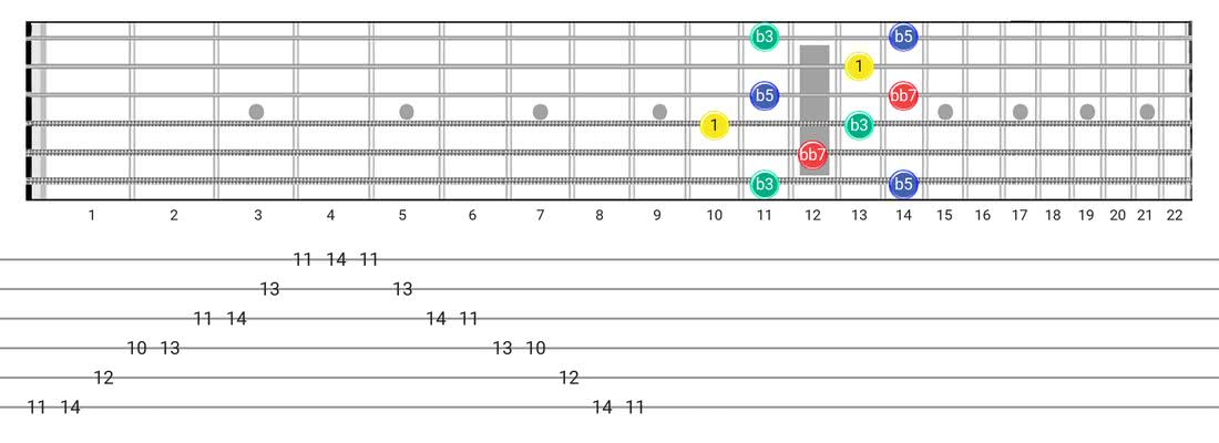 Diminished 7Th Arpeggio guitar scale fretboard diagram - Box Pattern with intervals