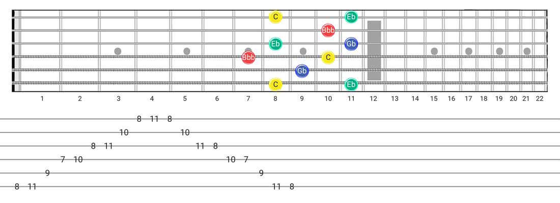 Fretboard diagram for the Diminished 7Th Arpeggio scale - Box Pattern with note names