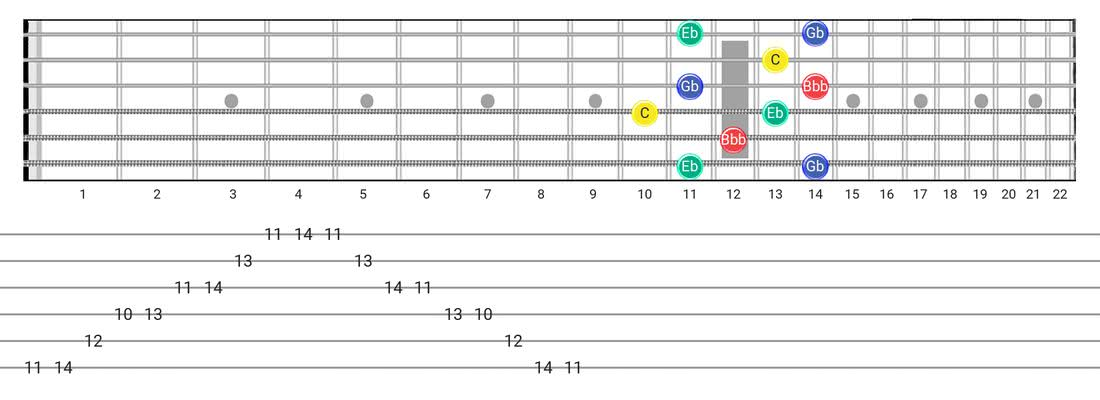 Diminished 7Th Arpeggio guitar scale fretboard diagram - Box Pattern with note names