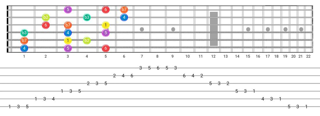 Dorian B2 guitar scale fretboard diagram - 3 Notes per String Pattern with intervals