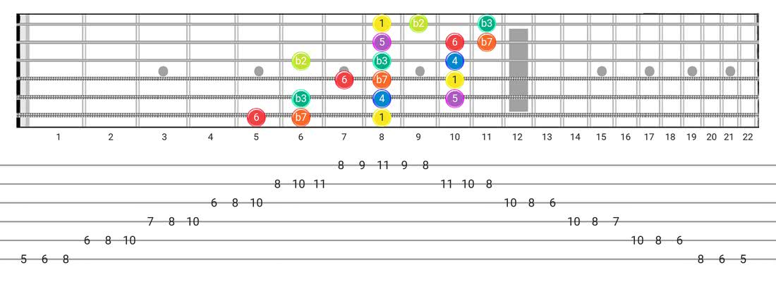 Dorian B2 guitar scale diagram - 3 Notes per String Pattern with intervals
