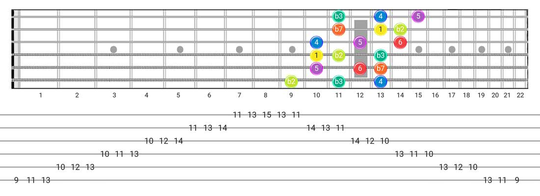Fretboard diagram for the Dorian B2 scale - 3 Notes per String Pattern with intervals