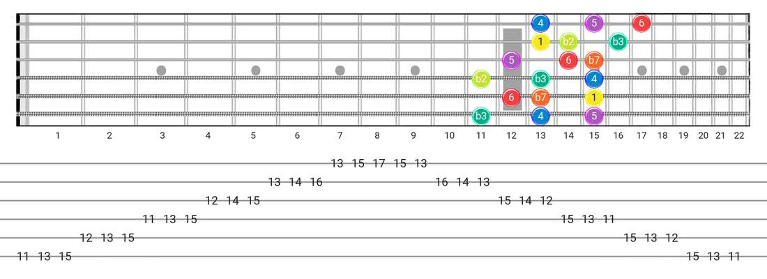 Fretboard diagram and tablature for the Dorian B2 scale - 3 Notes per String Pattern with intervals