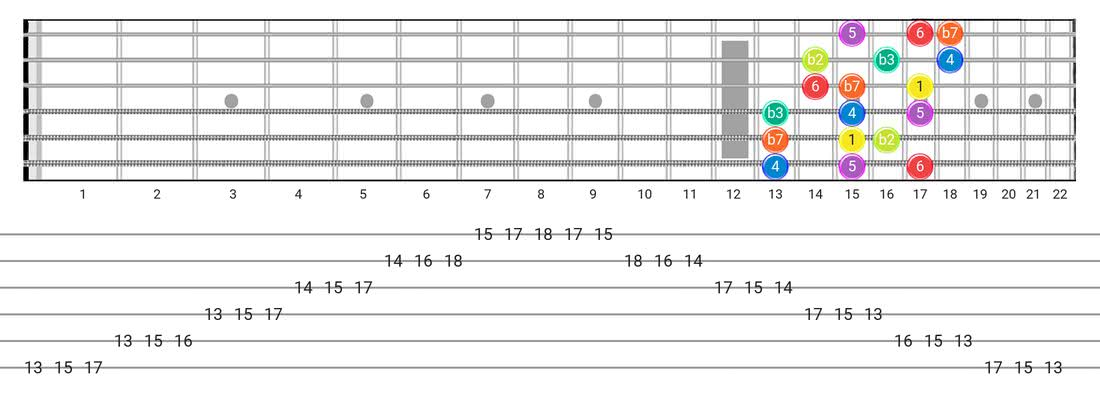 Dorian B2 guitar scale tabs - 3 Notes per String Pattern with intervals