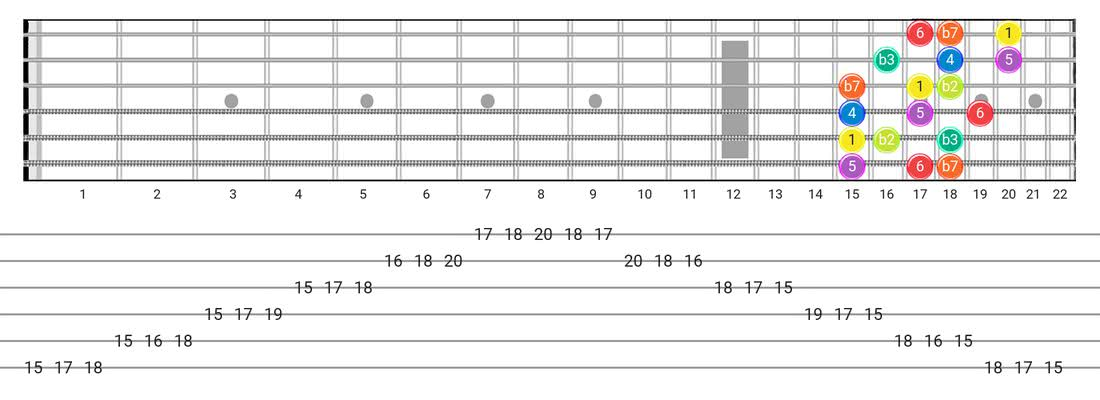 Guitar Tabs and diagras for the Dorian B2 scale - 3 Notes per String Pattern with intervals