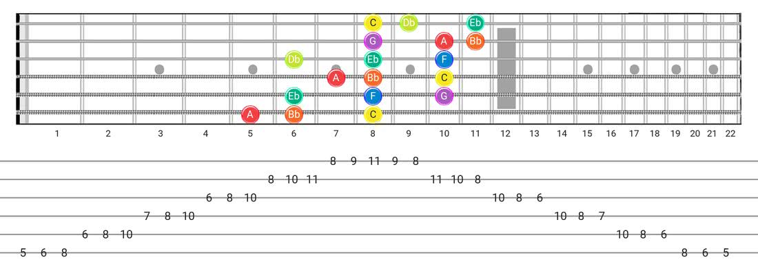 Dorian B2 guitar scale diagram - 3 Notes per String Pattern with note names