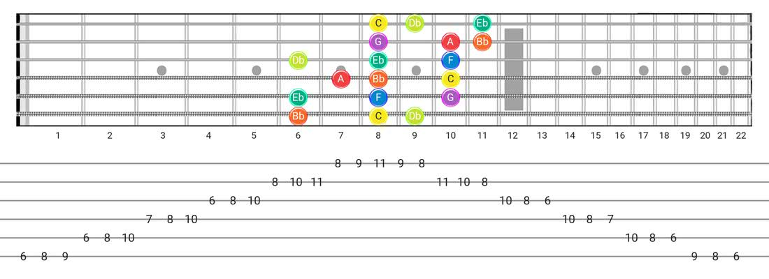 Dorian B2 guitar scale fretboard diagram - 3 Notes per String Pattern with note names