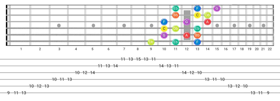 Fretboard diagram for the Dorian B2 scale - 3 Notes per String Pattern with note names