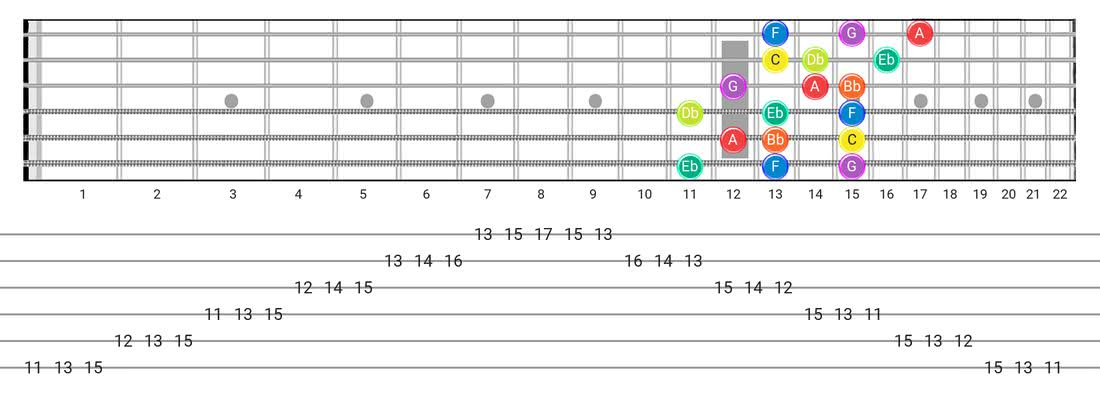 Fretboard diagram and tablature for the Dorian B2 scale - 3 Notes per String Pattern with note names
