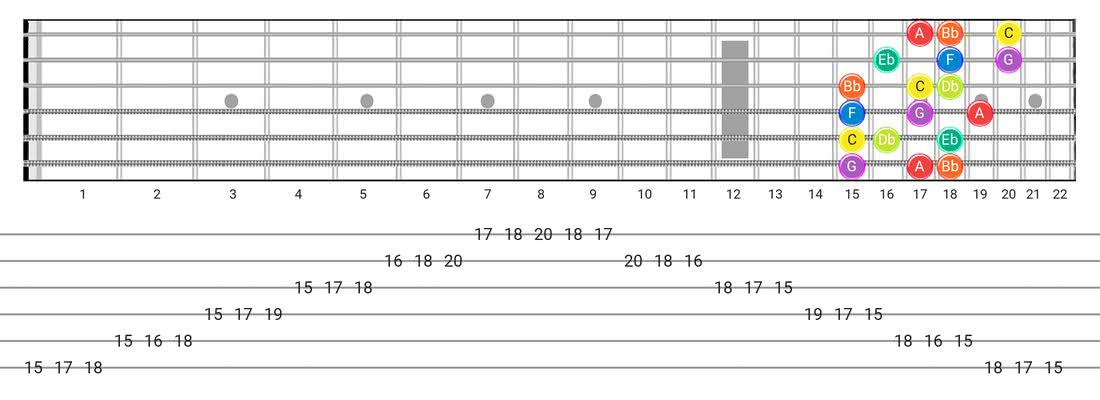 Guitar Tabs and diagras for the Dorian B2 scale - 3 Notes per String Pattern with note names