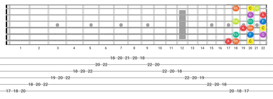 Dorian B2 guitar scale tabs - 3 Notes per String Pattern with note names