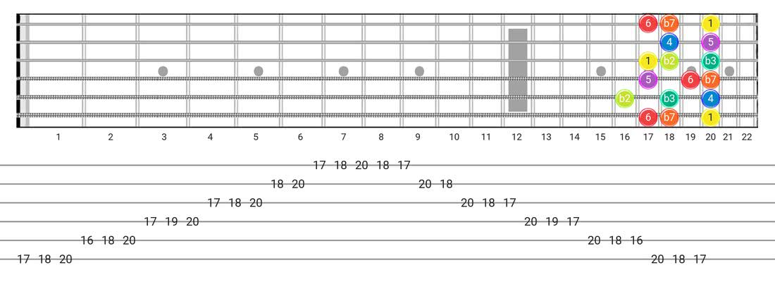 Dorian B2 guitar scale fretboard diagram - Box Pattern with intervals