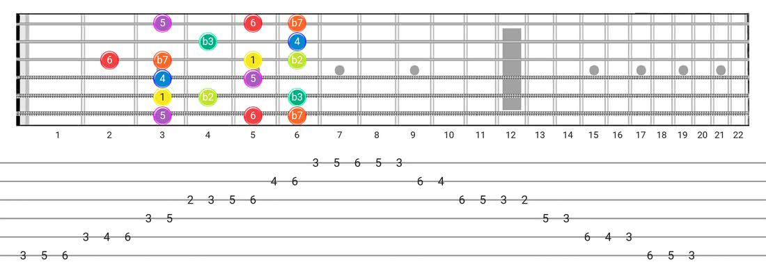 Fretboard diagram for the Dorian B2 scale - Box Pattern with intervals