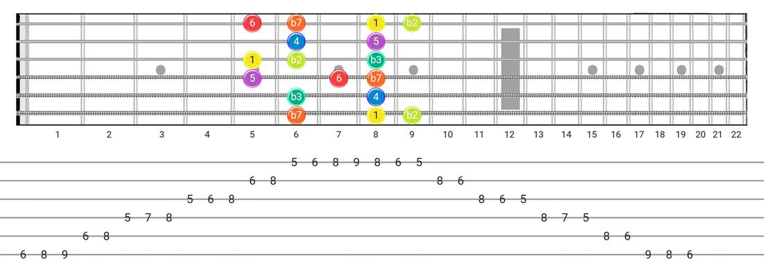 Fretboard diagram and tablature for the Dorian B2 scale - Box Pattern with intervals