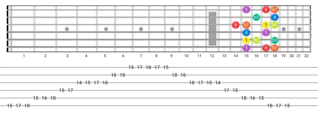 Guitar Tabs and diagras for the Dorian B2 scale - Box Pattern with intervals