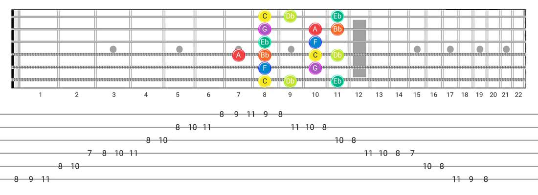 Dorian B2 guitar scale fretboard diagram - Box Pattern with note names