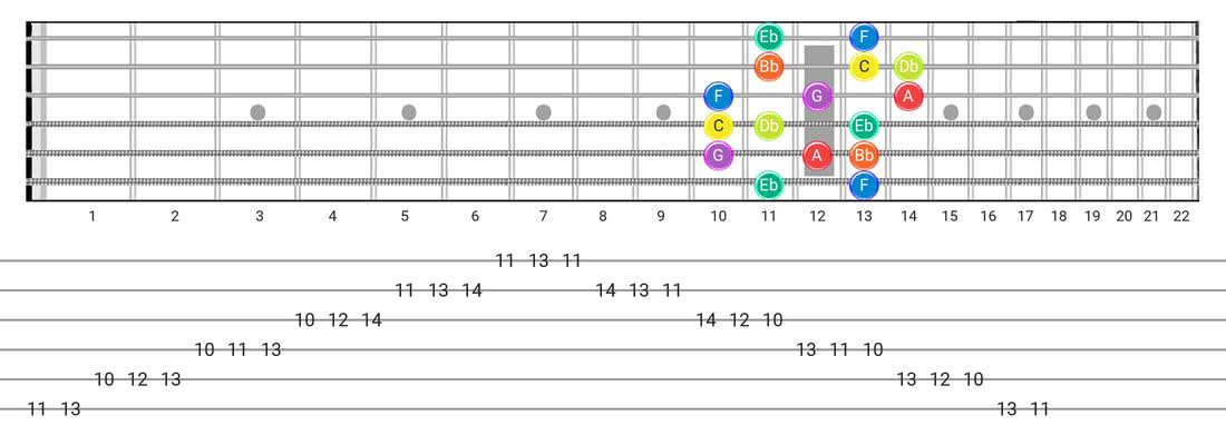 Dorian B2 guitar scale diagram - Box Pattern with note names
