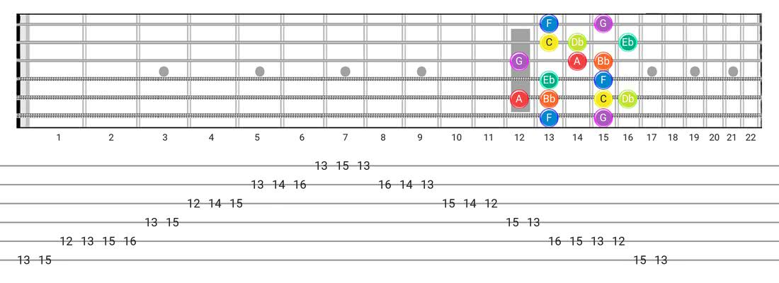 Dorian B2 guitar scale tabs - Box Pattern with note names