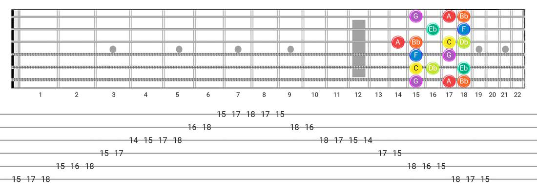 Guitar Tabs and diagras for the Dorian B2 scale - Box Pattern with note names
