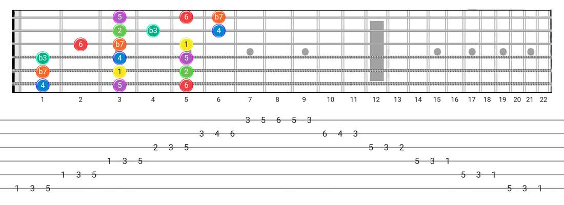 Dorian guitar scale tabs - 3 Notes per String Pattern with intervals
