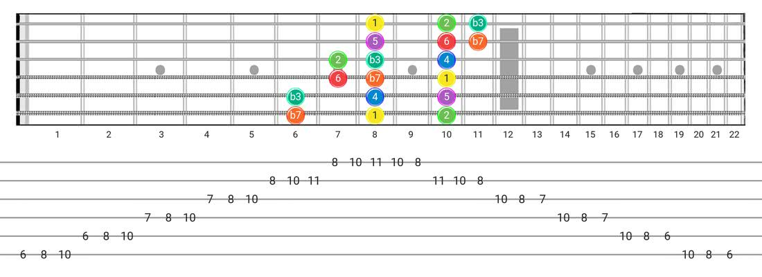 Dorian guitar scale diagram - 3 Notes per String Pattern with intervals