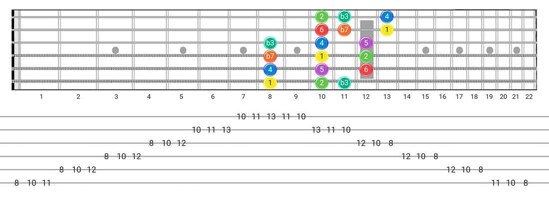 Dorian guitar scale fretboard diagram - 3 Notes per String Pattern with intervals
