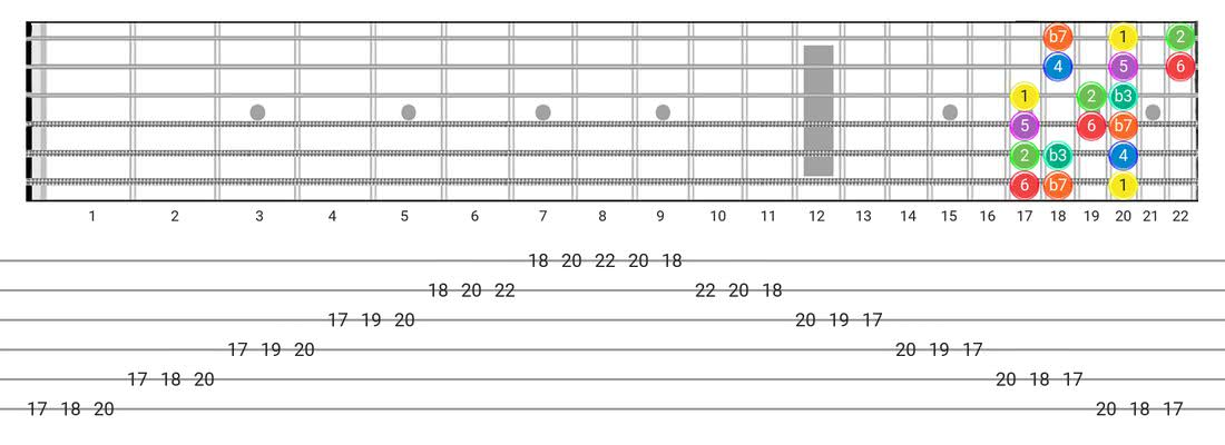 Fretboard diagram for the Dorian scale - 3 Notes per String Pattern with intervals