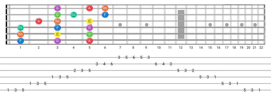 Dorian guitar scale tabs - 3 Notes per String Pattern with note names