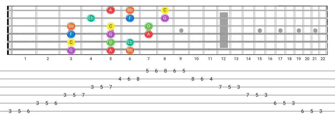 Dorian guitar scale diagram - 3 Notes per String Pattern with note names