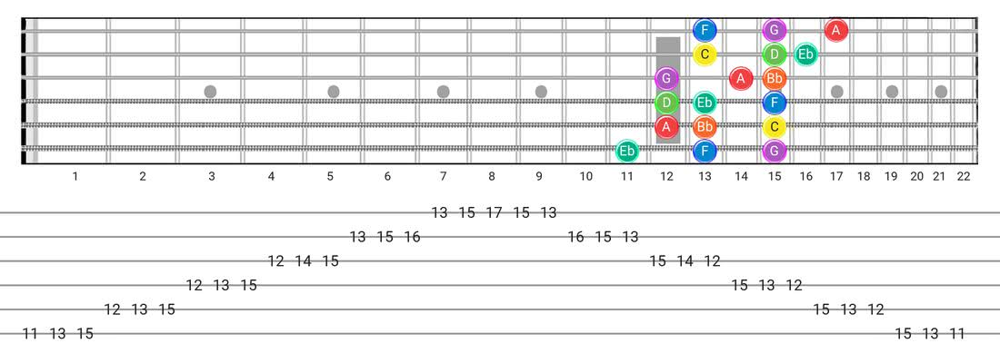 Guitar Tabs and diagras for the Dorian scale - 3 Notes per String Pattern with note names