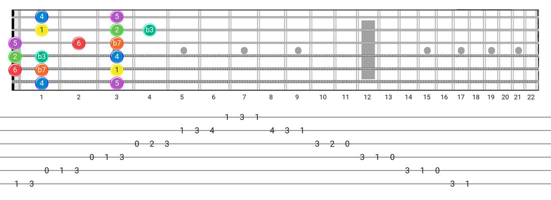 Fretboard diagram and tablature for the Dorian scale - Box Pattern with intervals