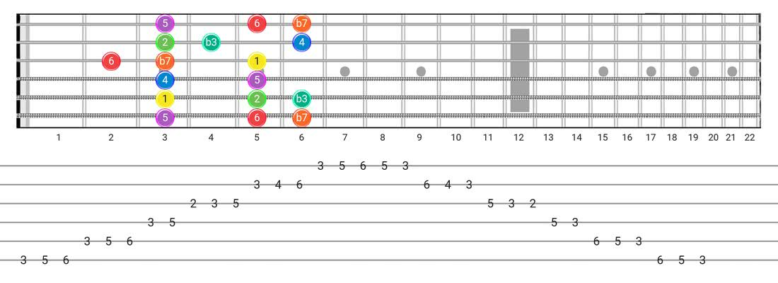 Dorian guitar scale fretboard diagram - Box Pattern with intervals