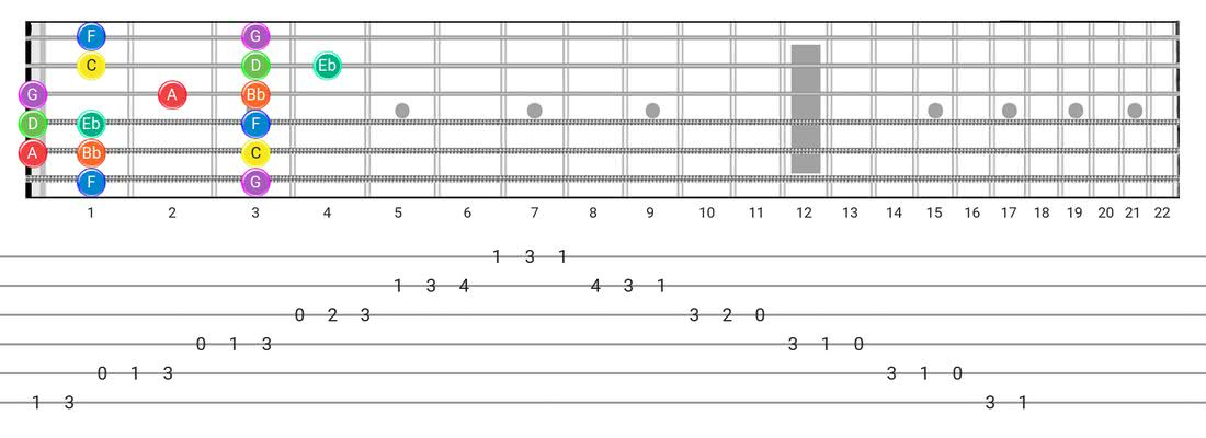 Fretboard diagram and tablature for the Dorian scale - Box Pattern with note names