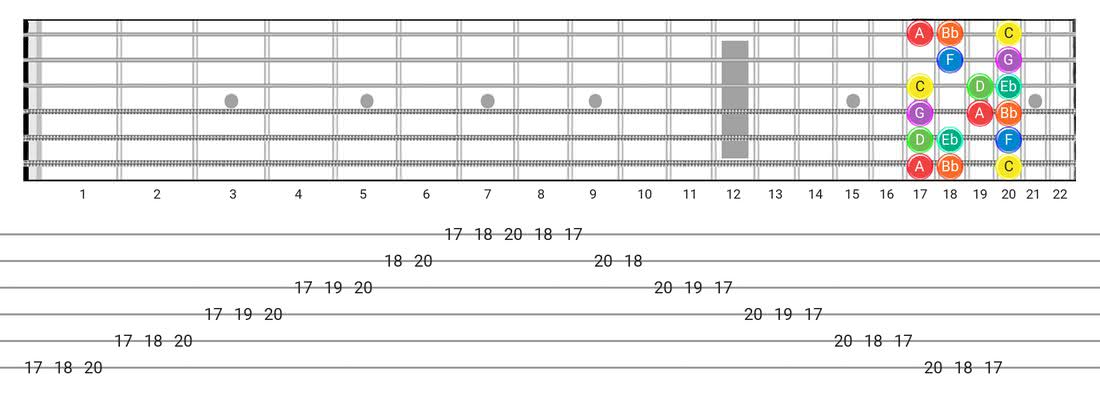 Dorian guitar scale diagram - Box Pattern with note names