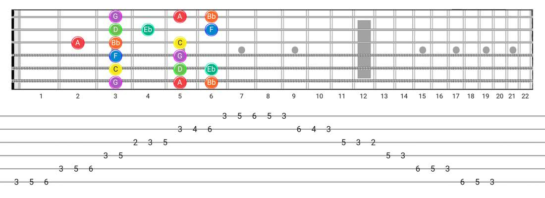 Dorian guitar scale fretboard diagram - Box Pattern with note names