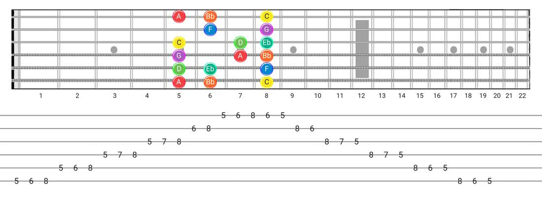 Dorian guitar scale tabs - Box Pattern with note names