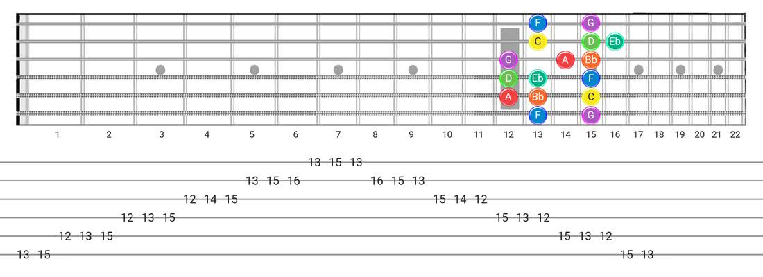 Guitar Tabs and diagras for the Dorian scale - Box Pattern with note names