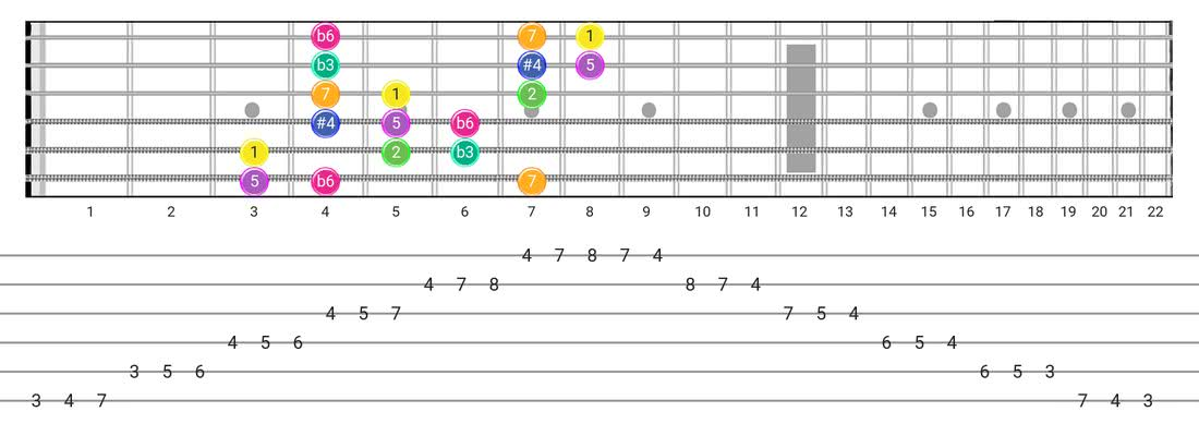 Gipsy Hungarian guitar scale fretboard diagram - 3 Notes per String Pattern with intervals