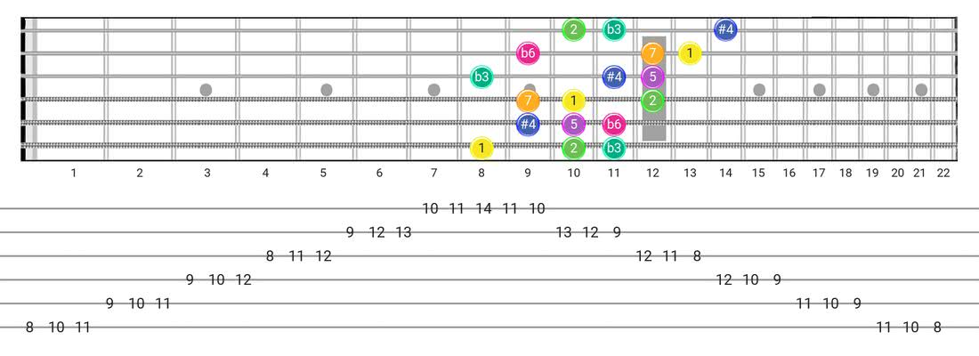 Guitar Tabs and diagras for the Gipsy Hungarian scale - 3 Notes per String Pattern with intervals